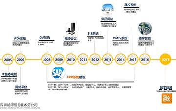 深圳能源集团股份有限公司信息技术分公司3